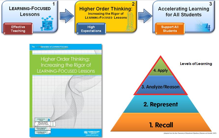lf model progression 2