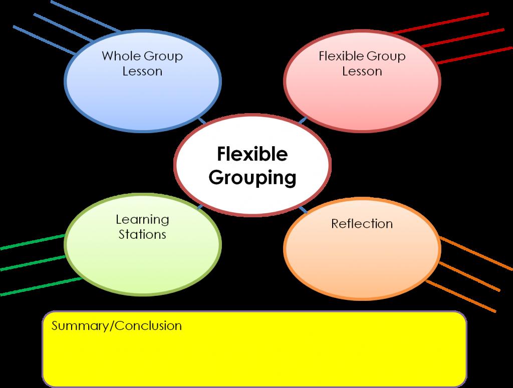 Flex Grouping GO with Summary Highlighted