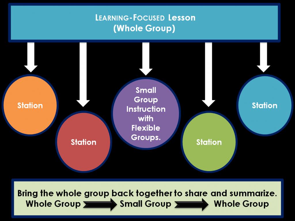 Flex Organizational Structure