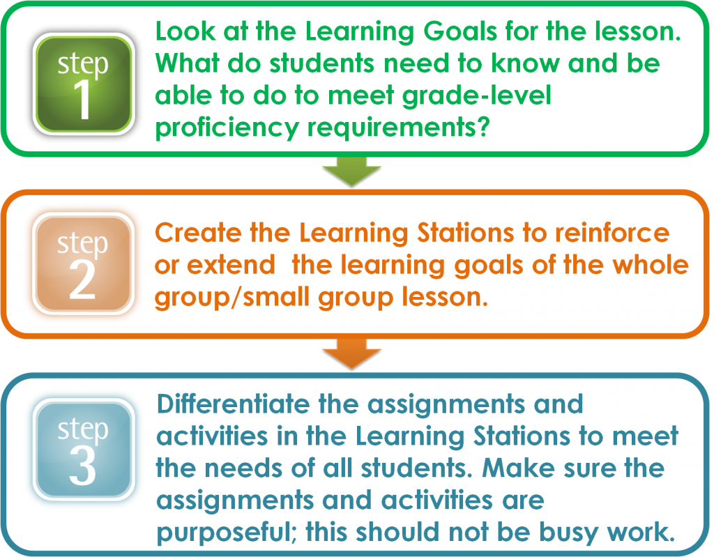 Steps for Creating Learning Stations
