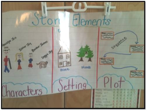 Story Elements Pic